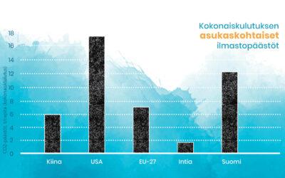 Hiilijalanjälkiä jäljittämässä – kuka on suurin ilmastopäästöjen aiheuttaja?